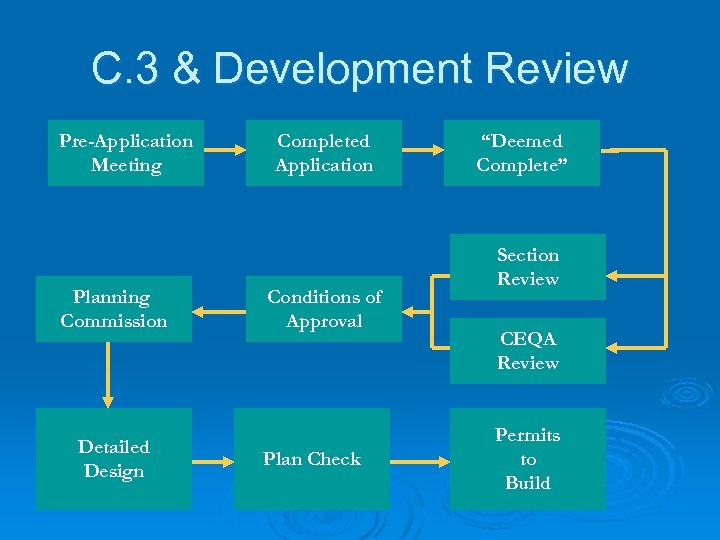 C. 3 & Development Review Pre-Application Meeting Planning Commission Detailed Design Completed Application Conditions
