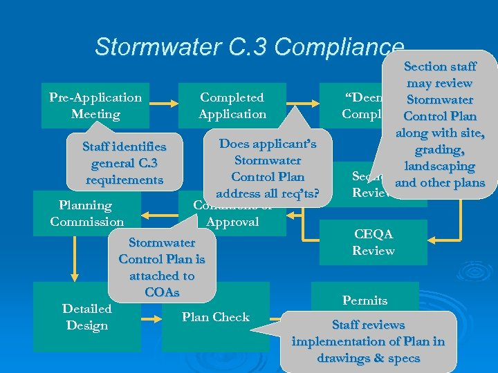 """Stormwater C. 3 Compliance Pre-Application Meeting Completed Application Section staff may review """"Deemed Stormwater"""