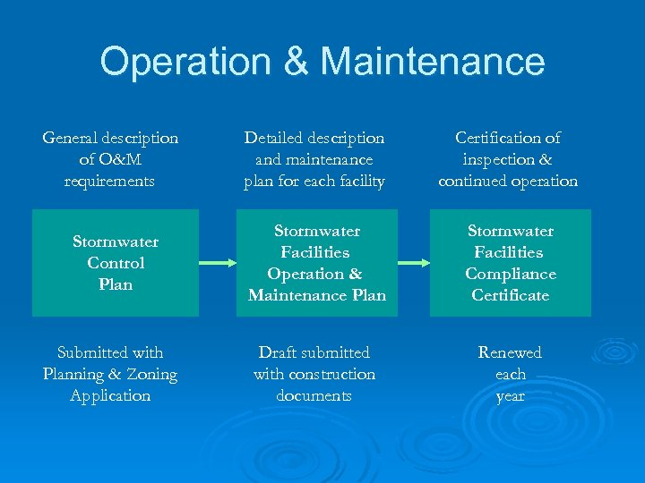 Operation & Maintenance General description of O&M requirements Stormwater Control Plan Submitted with Planning