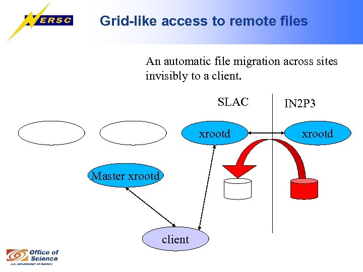 Grid-like access to remote files An automatic file migration across sites invisibly to a