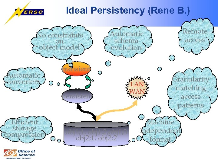 Ideal Persistency (Rene B. ) No constraints on object model Automatic converters transient persistent