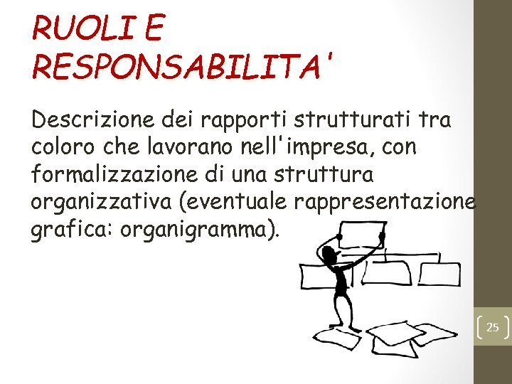 RUOLI E RESPONSABILITA' Descrizione dei rapporti strutturati tra coloro che lavorano nell'impresa, con formalizzazione
