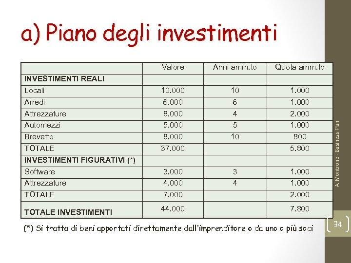 a) Piano degli investimenti INVESTIMENTI REALI Locali Arredi Attrezzature Automezzi Brevetto TOTALE INVESTIMENTI FIGURATIVI