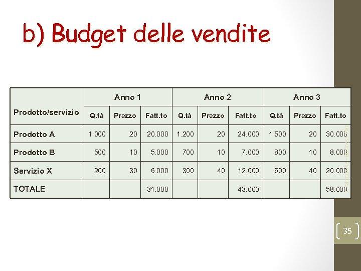 b) Budget delle vendite Prodotto/servizio Q. tà Prodotto A Anno 2 Prezzo Fatt. to