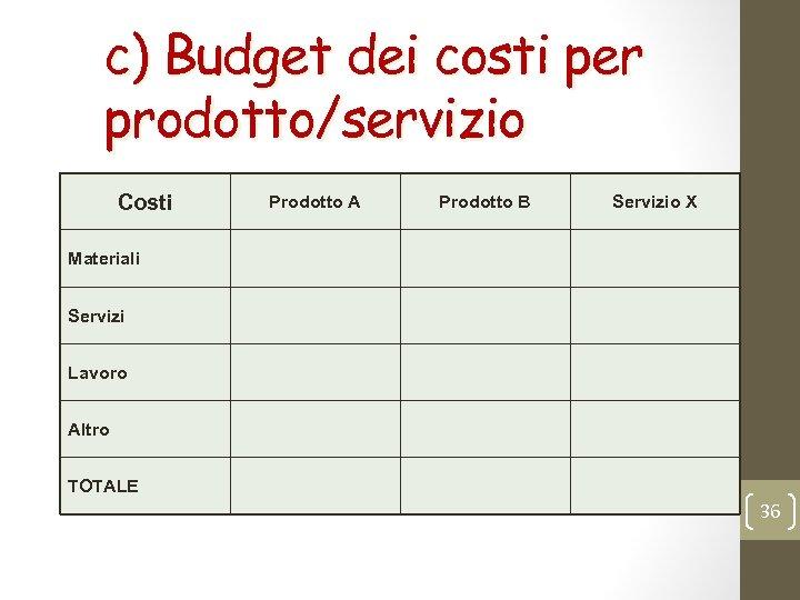 c) Budget dei costi per prodotto/servizio Costi Prodotto A Prodotto B Servizio X Materiali