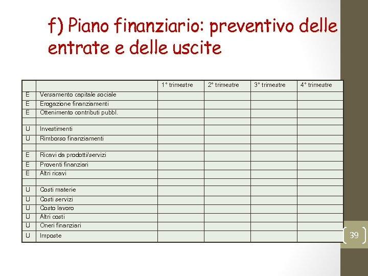 f) Piano finanziario: preventivo delle entrate e delle uscite 1° trimestre E E E