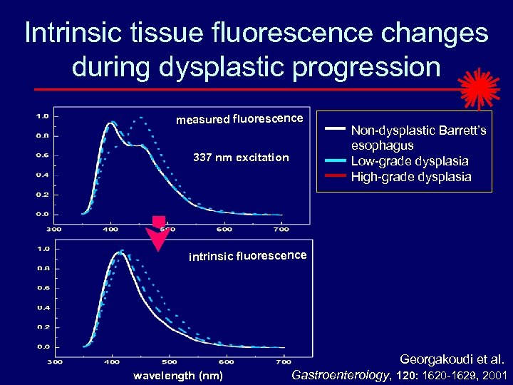 Intrinsic tissue fluorescence changes during dysplastic progression measured fluorescence 337 nm excitation Non-dysplastic Barrett's