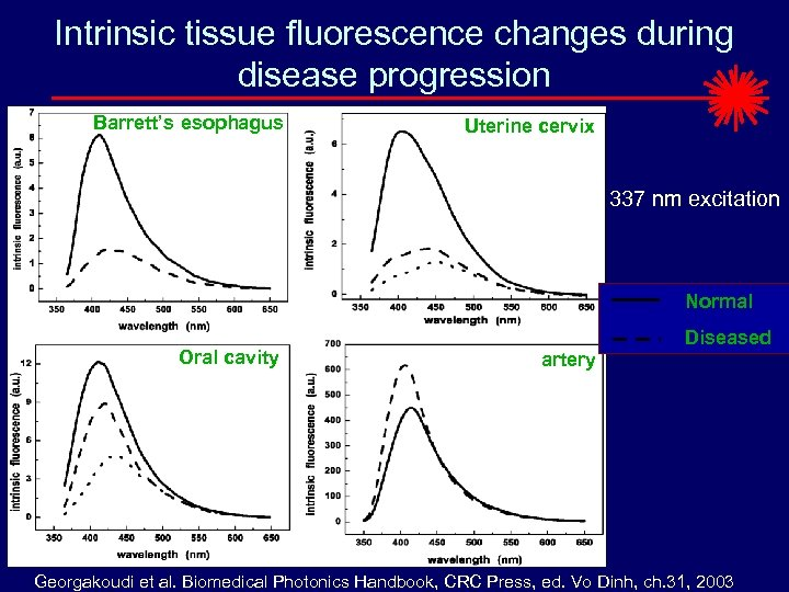 Intrinsic tissue fluorescence changes during disease progression Barrett's esophagus Uterine cervix 337 nm excitation