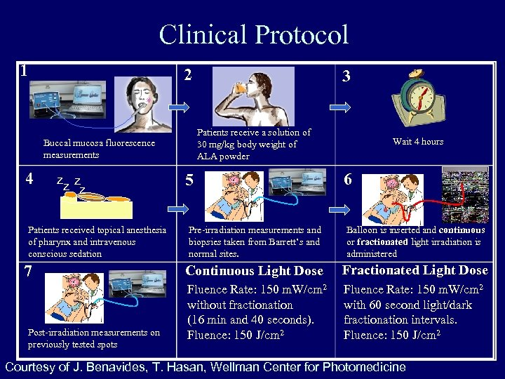 Clinical Protocol 1 2 Patients receive a solution of 30 mg/kg body weight of