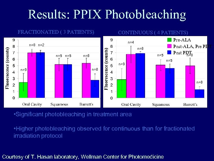 Results: PPIX Photobleaching FRACTIONATED ( 3 PATIENTS) n=8 n=2 CONTINUOUS ( 4 PATIENTS) n=6