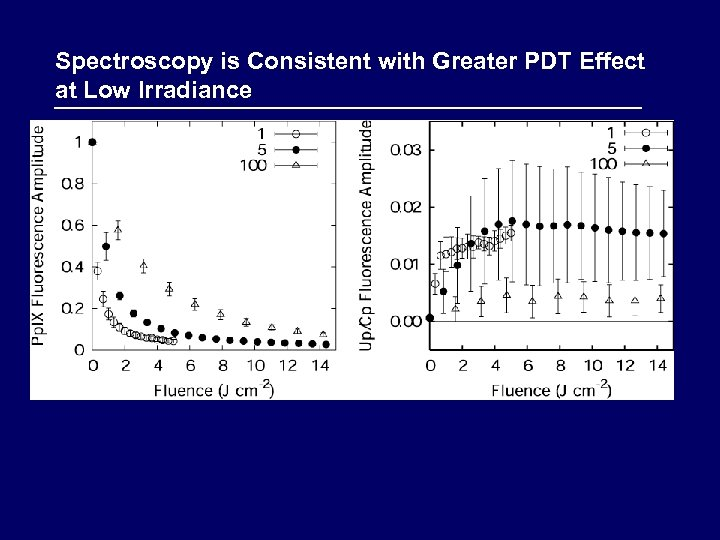Spectroscopy is Consistent with Greater PDT Effect at Low Irradiance