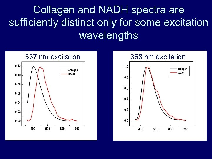 Collagen and NADH spectra are sufficiently distinct only for some excitation wavelengths 337 nm