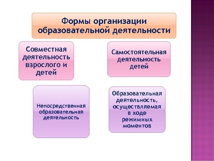 Формы организации образовательной деятельности Совместная деятельность взрослого и детей Непосредственная образовательная деятельность Самостоятельная деятельность