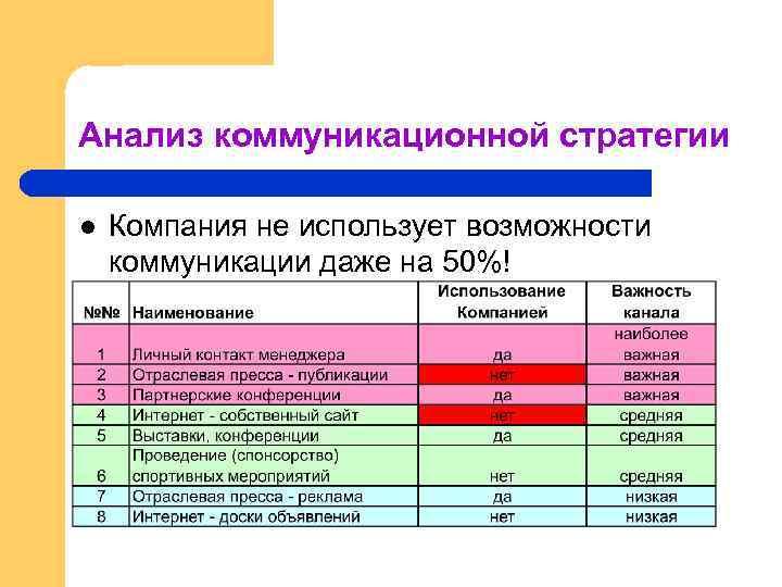 Анализ коммуникационной стратегии l Компания не использует возможности коммуникации даже на 50%!