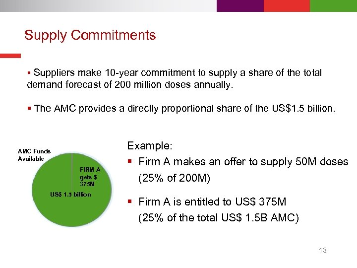 Supply Commitments § Suppliers make 10 -year commitment to supply a share of the