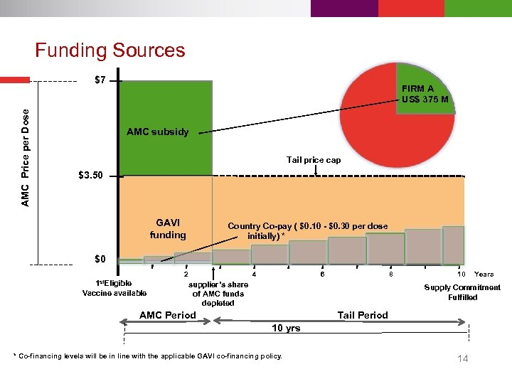 Funding Sources AMC Price per Dose $7 FIRM A US$ 375 M AMC subsidy