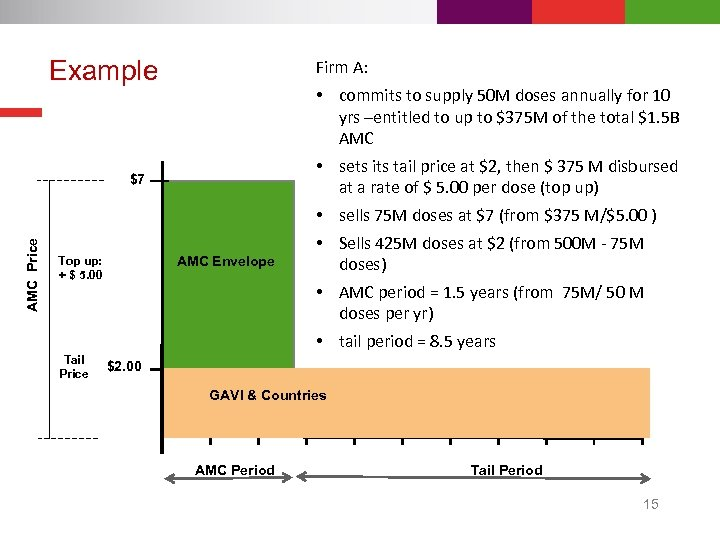 Example Firm A: AMC Price $7 Top up: + $ 5. 00 Tail Price