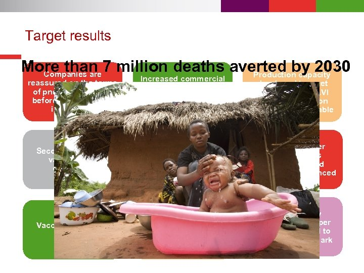 Target results More than 7 million deaths averted by 2030 Companies are Production capacity