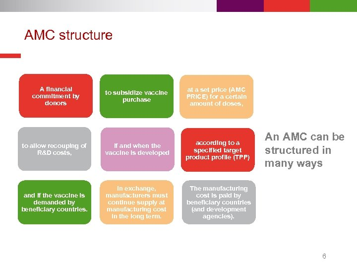 AMC structure A financial commitment by donors to subsidize vaccine purchase at a set