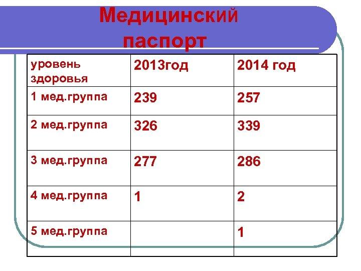 Медицинск. ИЙ паспорт уровень здоровья 1 мед. группа 2013 год 2014 год 239