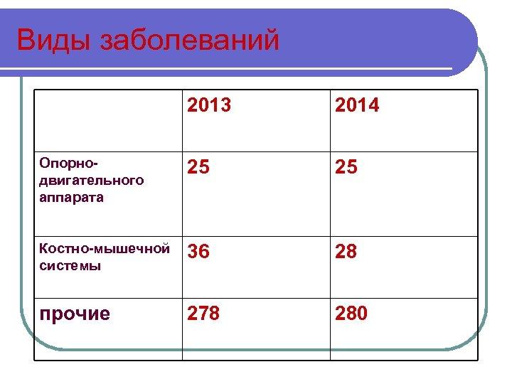 Виды заболеваний 2013 2014 Опорнодвигательного аппарата 25 25 Костно-мышечной системы 36 28 прочие 278