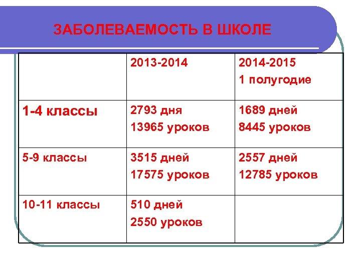 ЗАБОЛЕВАЕМОСТЬ В ШКОЛЕ 2013 -2014 -2015 1 полугодие 1 -4 классы 2793 дня 13965