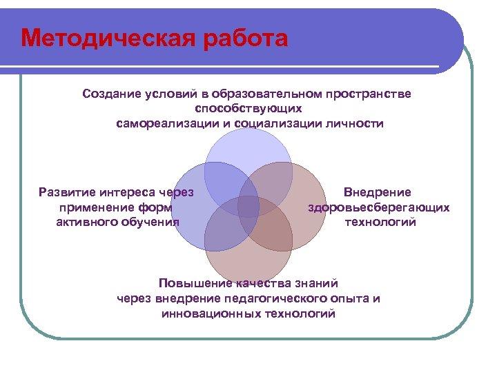 Методическая работа Создание условий в образовательном пространстве способствующих самореализации и социализации личности Развитие интереса