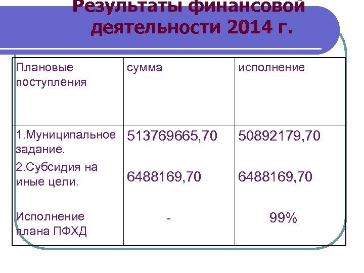 Результаты финансовой деятельности 2014 г. Плановые поступления сумма исполнение 1. Муниципальное 513769665, 70 задание.