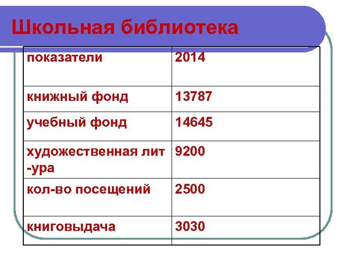Школьная библиотека показатели 2014 книжный фонд 13787 учебный фонд 14645 художественная лит 9200 -ура