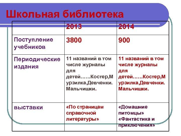 Школьная библиотека 2013 Поступление учебников 2014 3800 900 Периодические 11 названий в том числе
