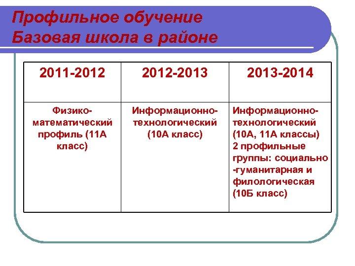 Профильное обучение Базовая школа в районе 2011 -2012 -2013 -2014 Физикоматематический профиль (11 А