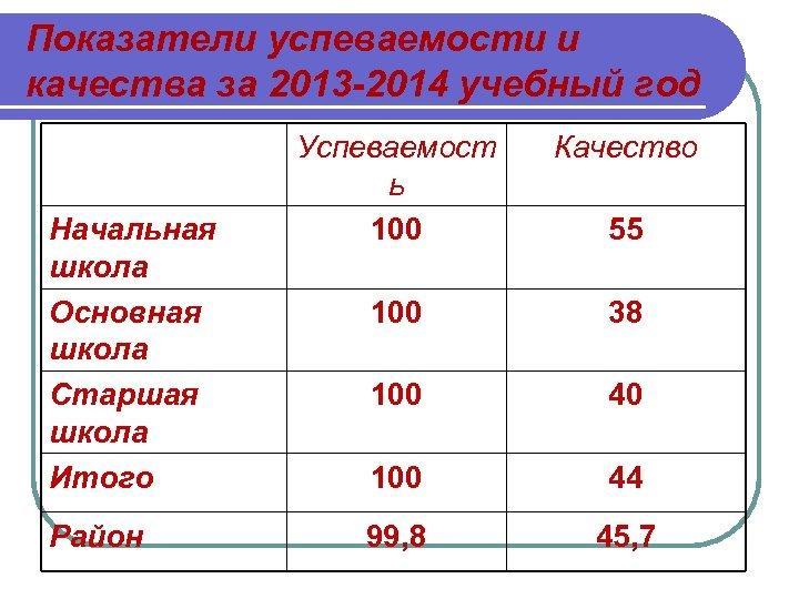 Показатели успеваемости и качества за 2013 -2014 учебный год Начальная школа Основная школа Старшая