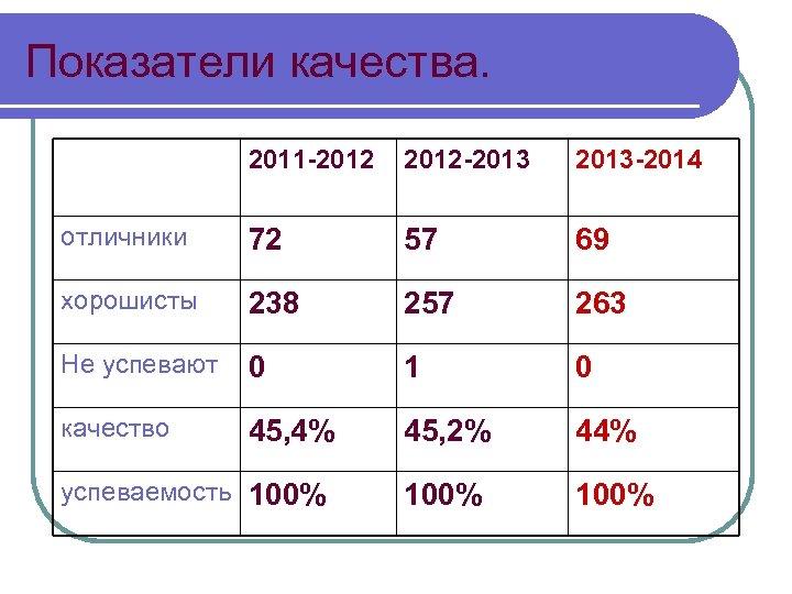 Показатели качества. 2011 -2012 -2013 -2014 отличники 72 57 69 хорошисты 238 257 263