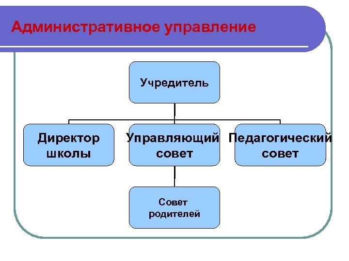 Административное управление Учредитель Директор школы Управляющий Педагогический совет Совет родителей