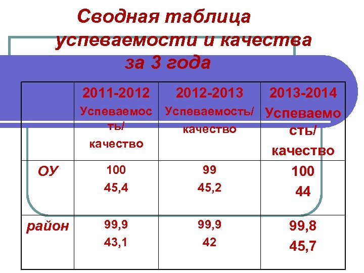 Сводная таблица успеваемости и качества за 3 года 2011 -2012 ОУ район 2012 -2013