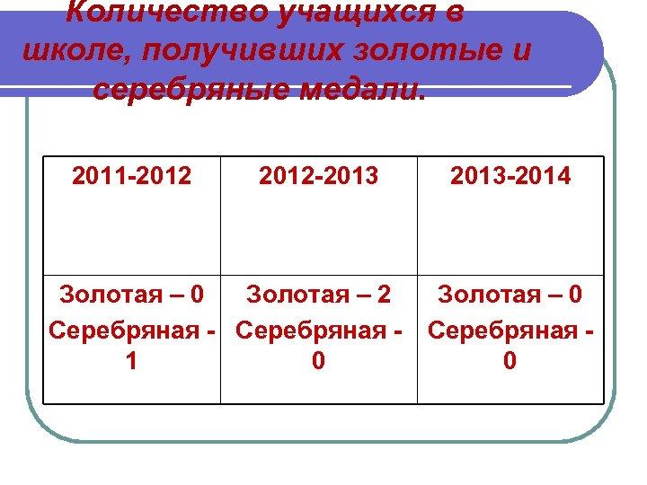 Количество учащихся в школе, получивших золотые и серебряные медали. 2011 -2012 -2013 -2014 Золотая