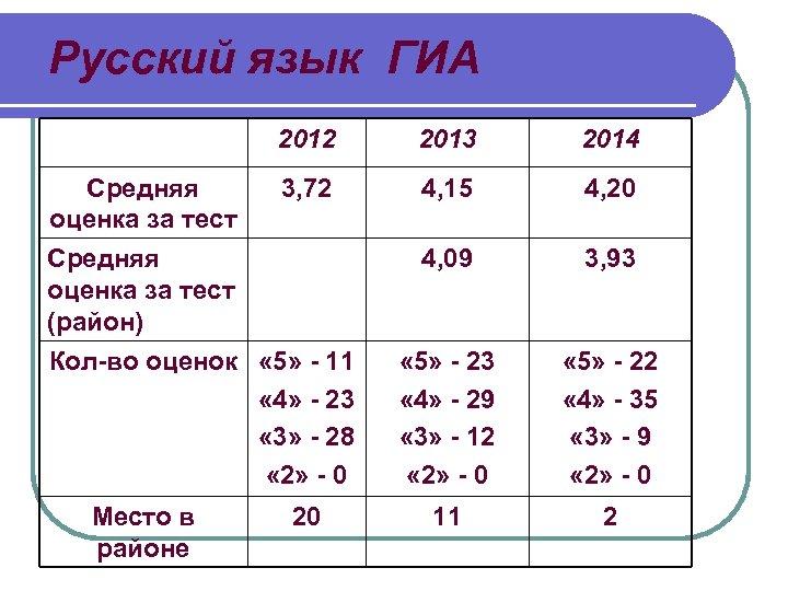 Русский язык ГИА 2012 Средняя оценка за тест 2013 2014 3, 72 4, 15