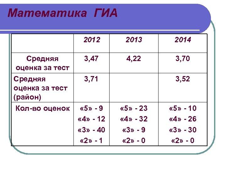 Математика ГИА 2012 2013 2014 Средняя оценка за тест 3, 47 4, 22 3,