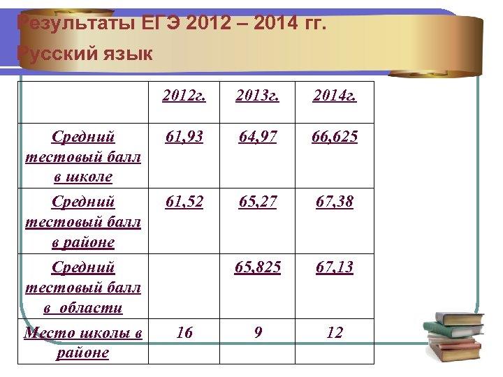 Результаты ЕГЭ 2012 – 2014 гг. Русский язык 2012 г. 2013 г. 2014 г.