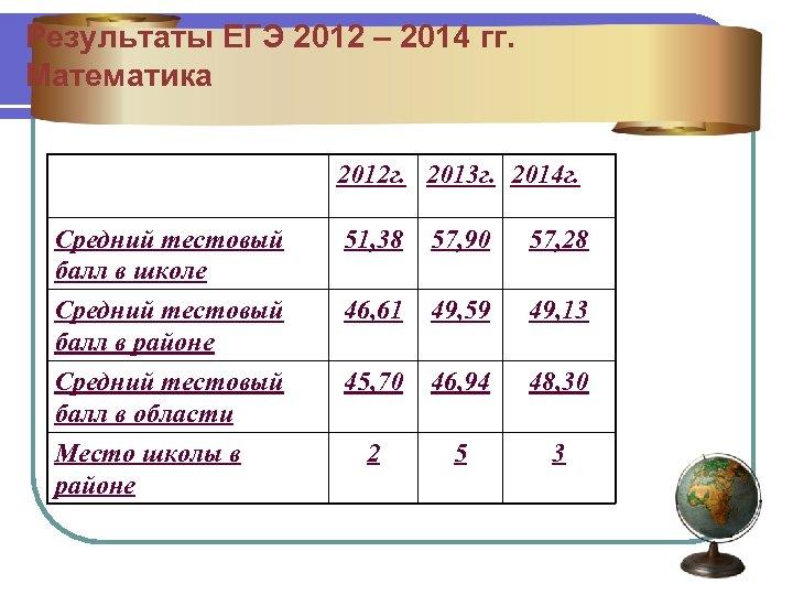 Результаты ЕГЭ 2012 – 2014 гг. Математика 2012 г. 2013 г. 2014 г. Средний