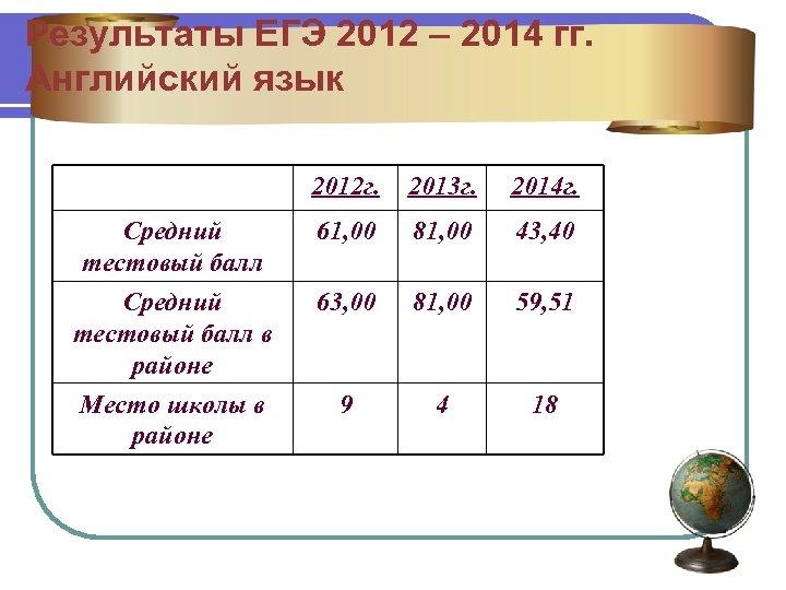 Результаты ЕГЭ 2012 – 2014 гг. Английский язык 2012 г. 2013 г. 2014 г.