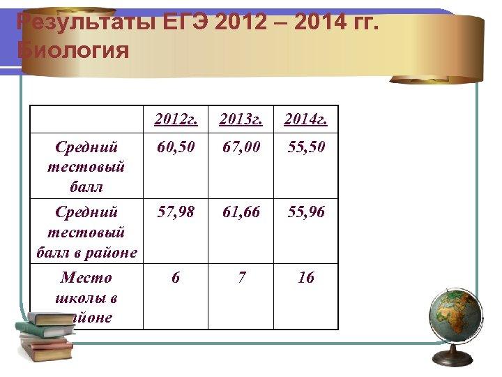 Результаты ЕГЭ 2012 – 2014 гг. Биология 2012 г. 2013 г. 2014 г. Средний