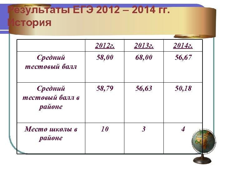 Результаты ЕГЭ 2012 – 2014 гг. История 2012 г. 2013 г. 2014 г. Средний