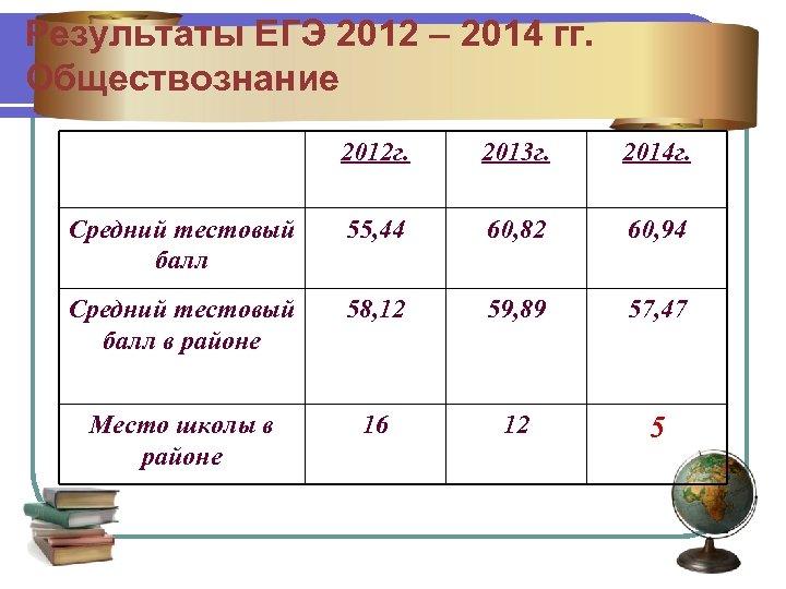 Результаты ЕГЭ 2012 – 2014 гг. Обществознание 2012 г. 2013 г. 2014 г. Средний