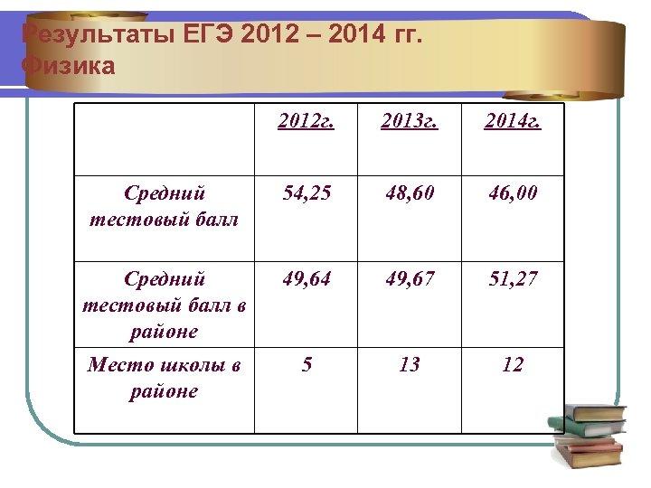 Результаты ЕГЭ 2012 – 2014 гг. Физика 2012 г. 2013 г. 2014 г. Средний
