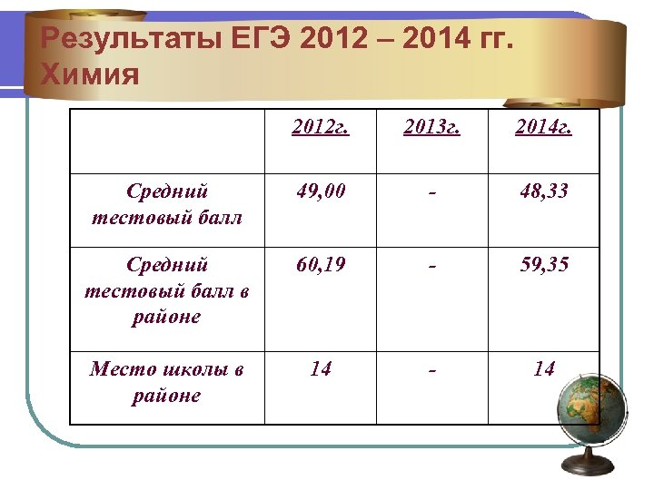 Результаты ЕГЭ 2012 – 2014 гг. Химия 2012 г. 2013 г. 2014 г. Средний