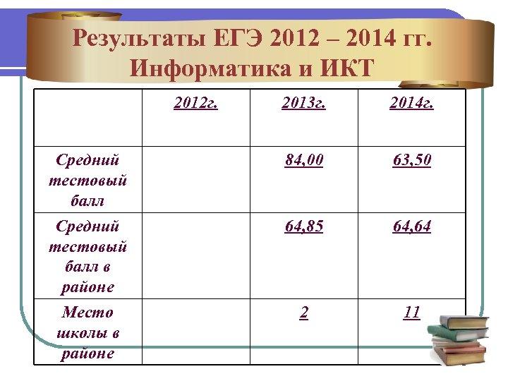 Результаты ЕГЭ 2012 – 2014 гг. Информатика и ИКТ 2012 г. 2013 г. 2014