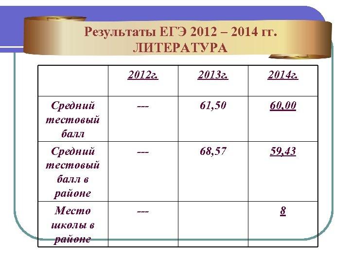 Результаты ЕГЭ 2012 – 2014 гг. ЛИТЕРАТУРА 2012 г. 2013 г. 2014 г. Средний