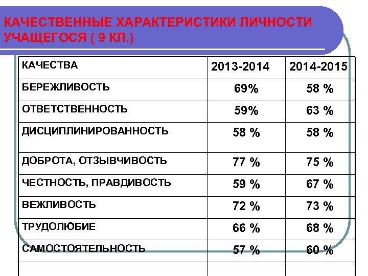 КАЧЕСТВЕННЫЕ ХАРАКТЕРИСТИКИ ЛИЧНОСТИ УЧАЩЕГОСЯ ( 9 КЛ. ) КАЧЕСТВА 2013 -2014 -2015 БЕРЕЖЛИВОСТЬ 69%