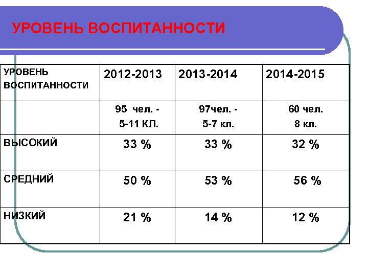 УРОВЕНЬ ВОСПИТАННОСТИ 2012 -2013 2013 -2014 -2015 95 чел. 5 -11 КЛ. 97 чел.